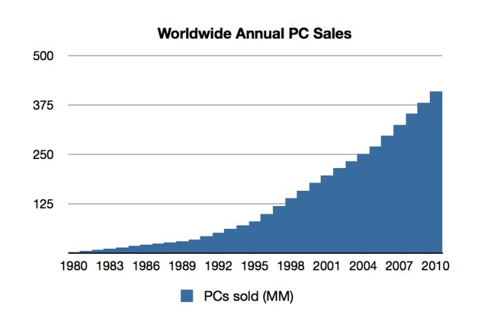 I love charts.